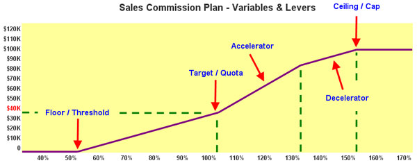 Types of sales commissions plans advanced for Sales commision structure template